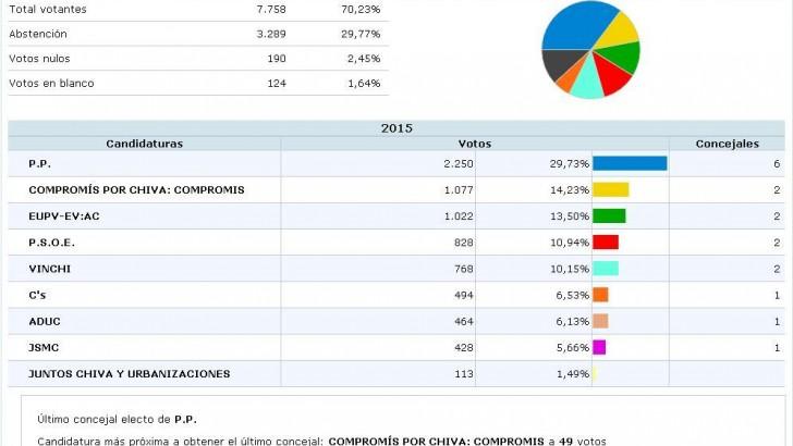El PP pierde la mayoría absoluta en los grandes pueblos de la comarca