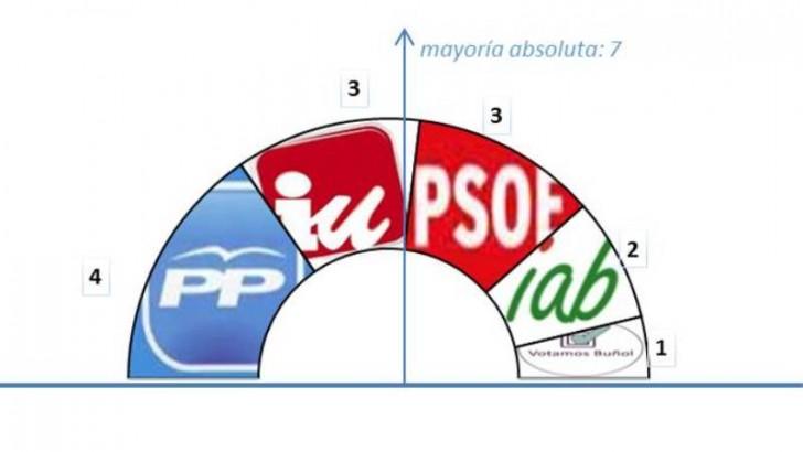 EU y PSOE se alternarán en la alcaldía de Buñol