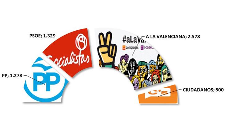 """""""A la valenciana"""" gana las elecciones en Buñol. En España, el PP."""