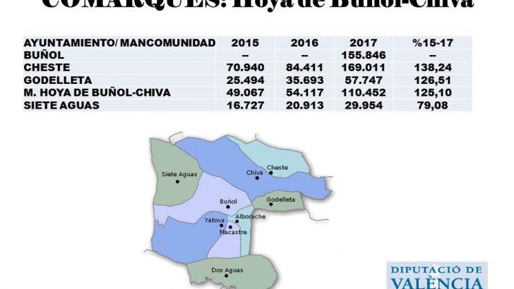 Buñol recibirá 115.000 euros del nuevo Modelo de Servicios Sociales de Diputación