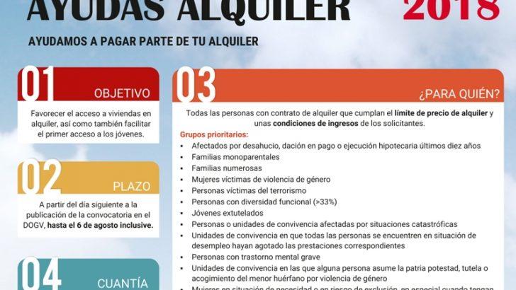 El Ayuntamiento de Buñol informa sobre las ayudas al alquiler que ofrece la Conselleria de Vivienda